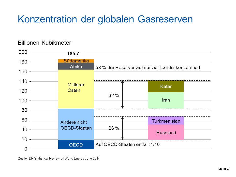 Konzentration der globalen Gasreserven