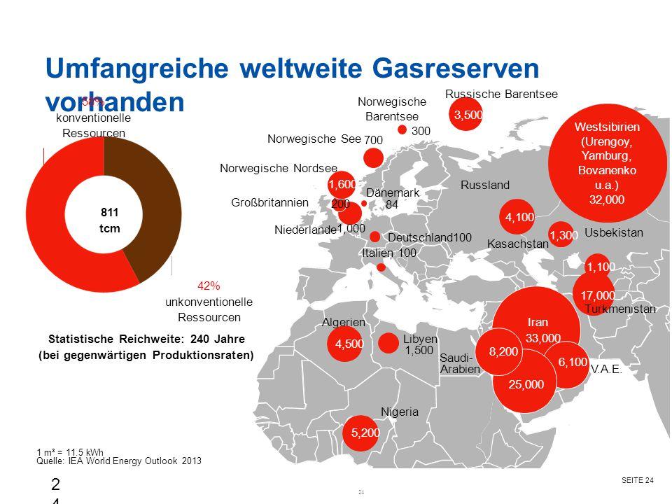 Umfangreiche weltweite Gasreserven vorhanden