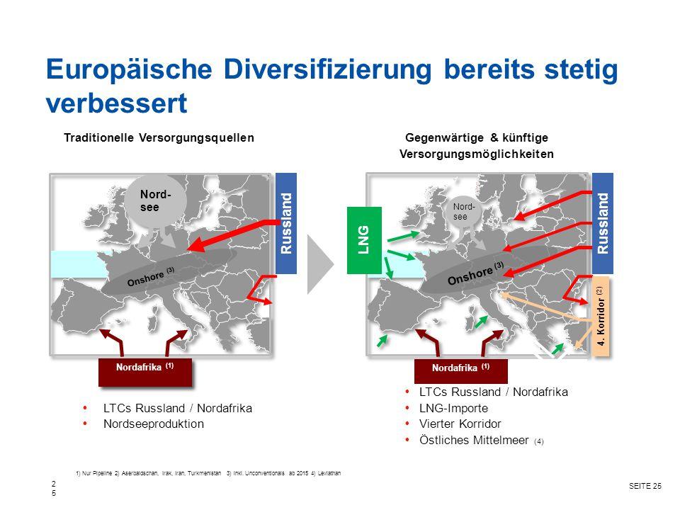 Europäische Diversifizierung bereits stetig verbessert