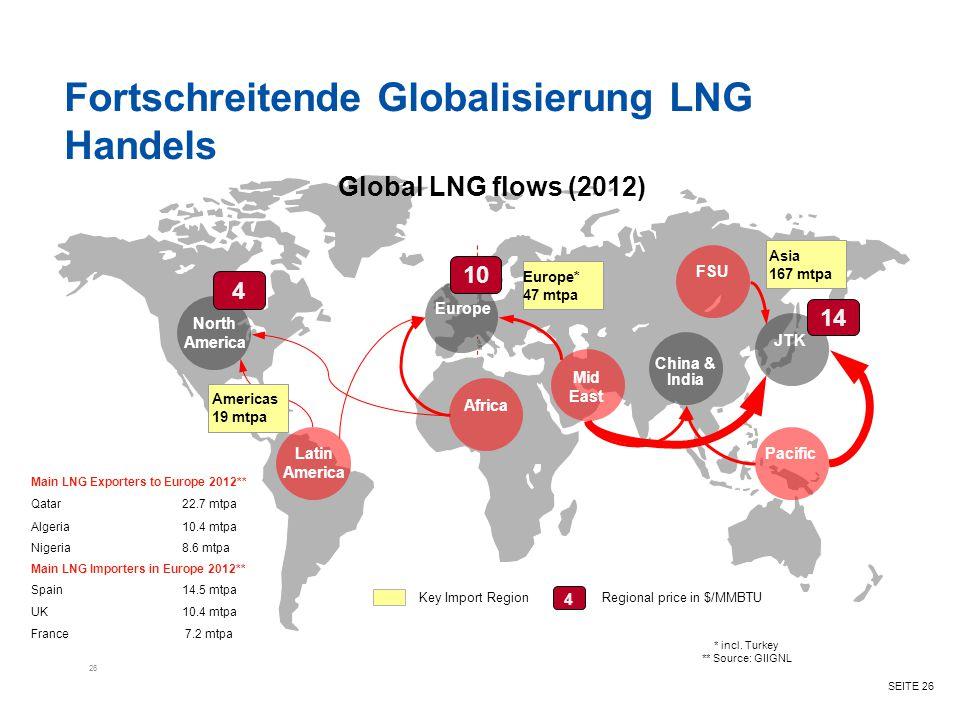 Fortschreitende Globalisierung LNG Handels