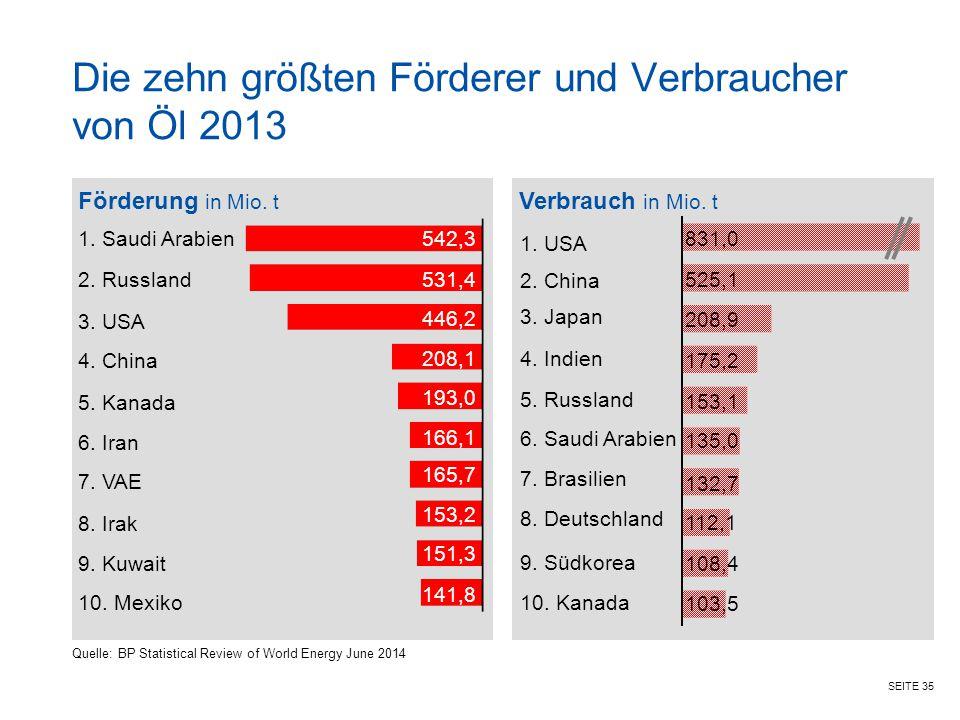 Die zehn größten Förderer und Verbraucher von Öl 2013