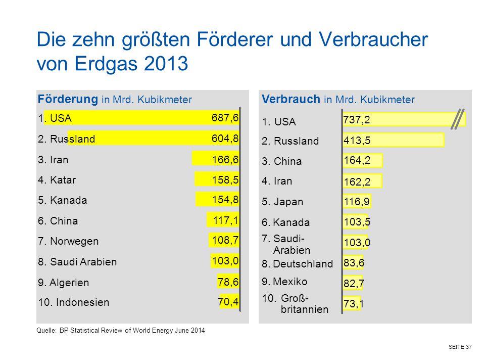 Die zehn größten Förderer und Verbraucher von Erdgas 2013