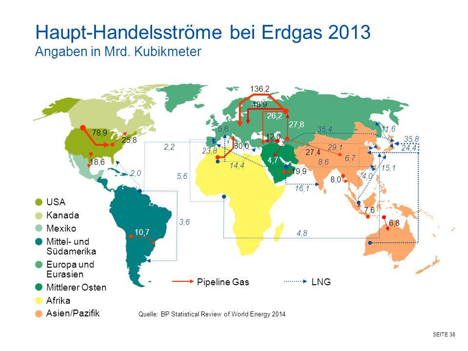 Haupt-Handelsströme bei Erdgas 2013 Angaben in Mrd. Kubikmeter