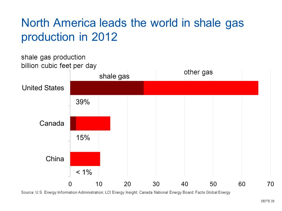 North America leads the world in shale gas production in 2012