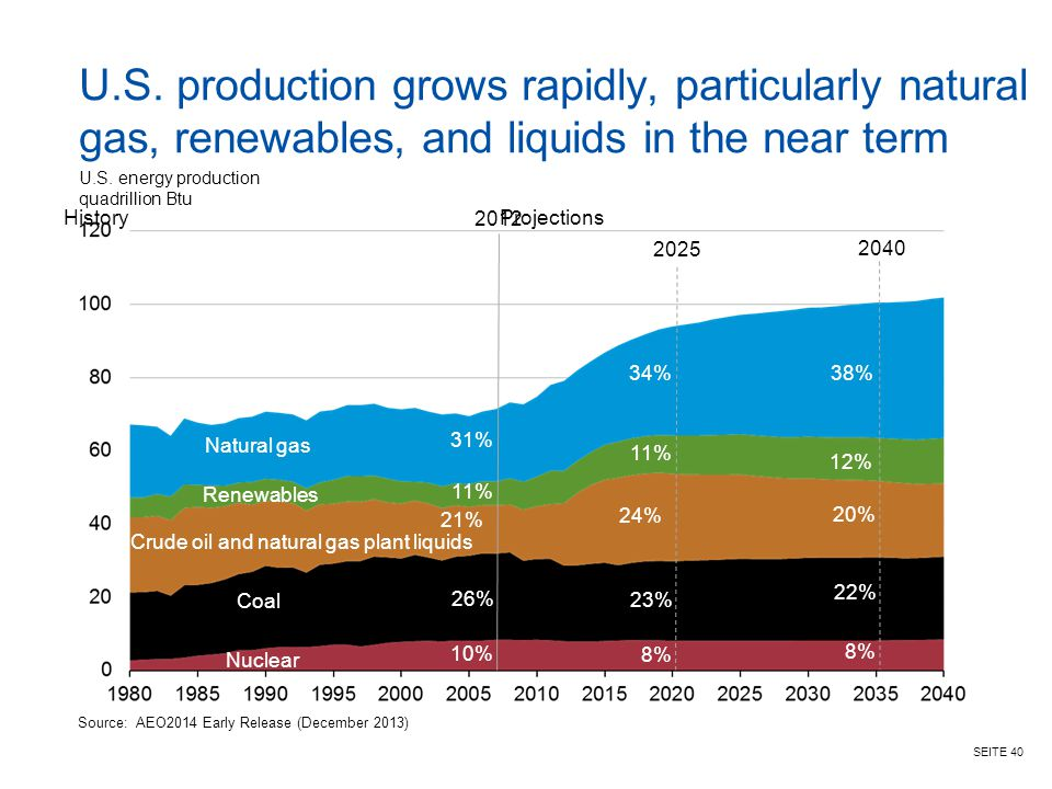 U.S. production grows rapidly, particularly natural gas, renewables, and liquids in the near term