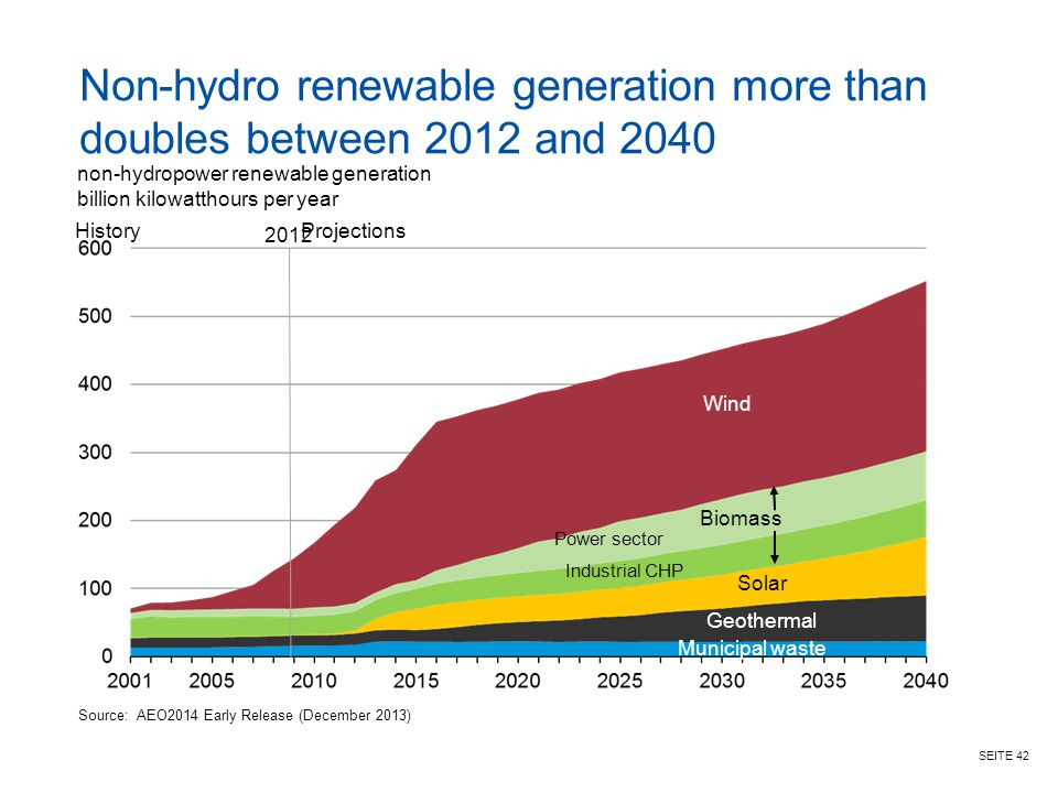 Non-hydro renewable generation more than doubles between 2012 and 2040