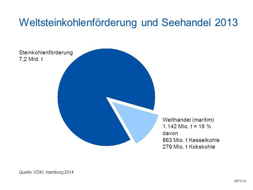 Weltsteinkohlenförderung und Seehandel 2013