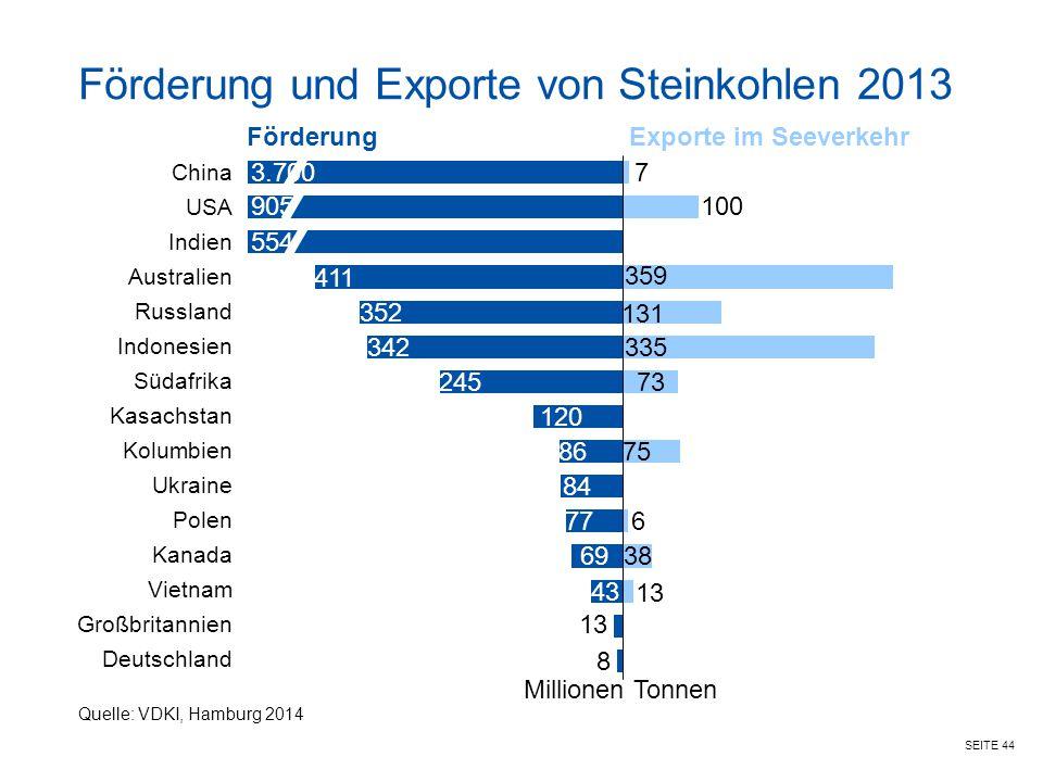 Förderung und Exporte von Steinkohlen 2013