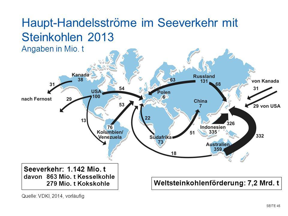 Haupt-Handelsströme im Seeverkehr mit Steinkohlen 2013 Angaben in Mio
