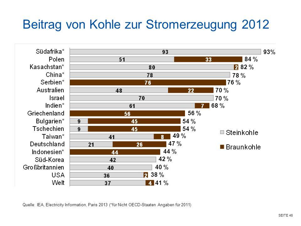 Beitrag von Kohle zur Stromerzeugung 2012