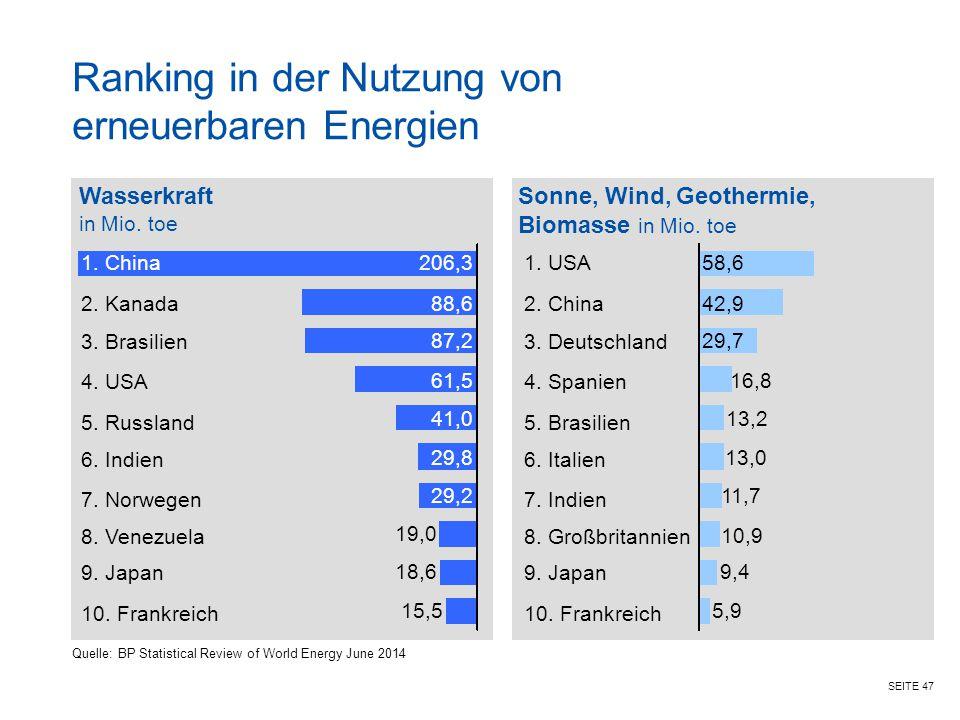 Ranking in der Nutzung von erneuerbaren Energien