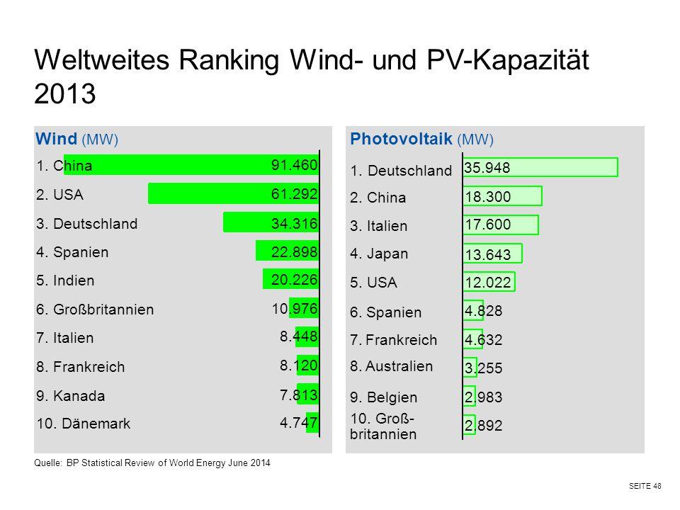 Weltweites Ranking Wind- und PV-Kapazität 2013