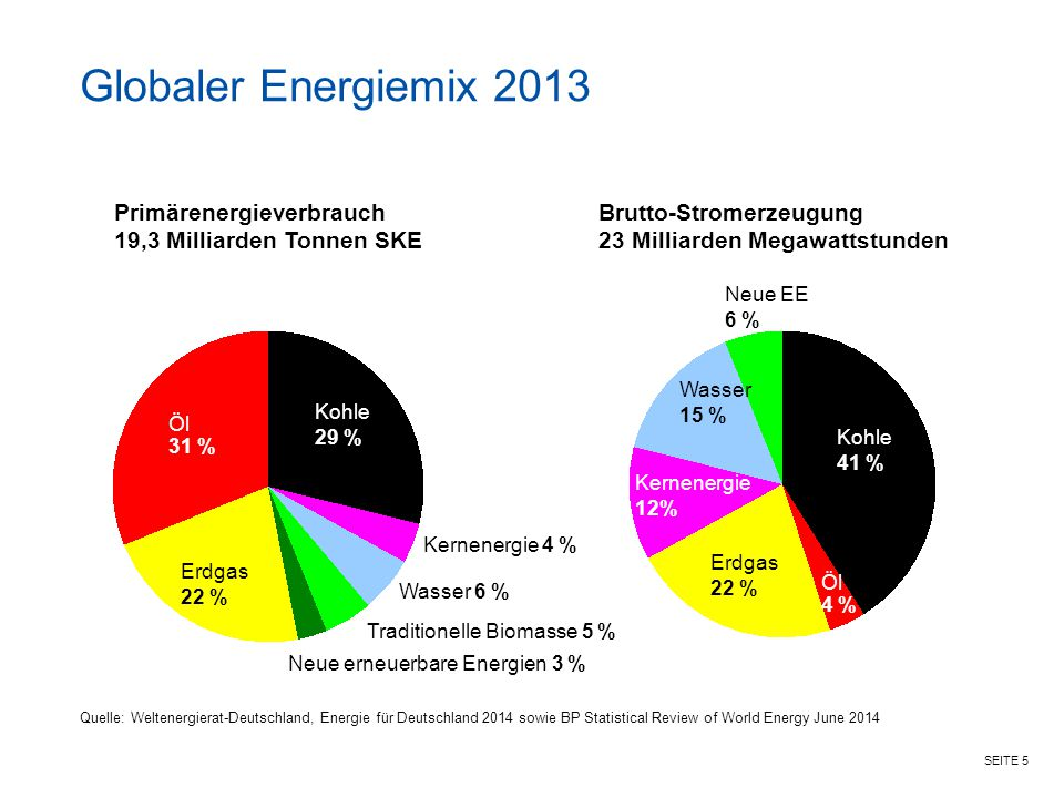 Globaler Energiemix 2013 Primärenergieverbrauch
