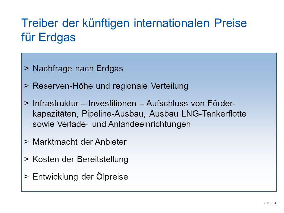 Treiber der künftigen internationalen Preise für Erdgas