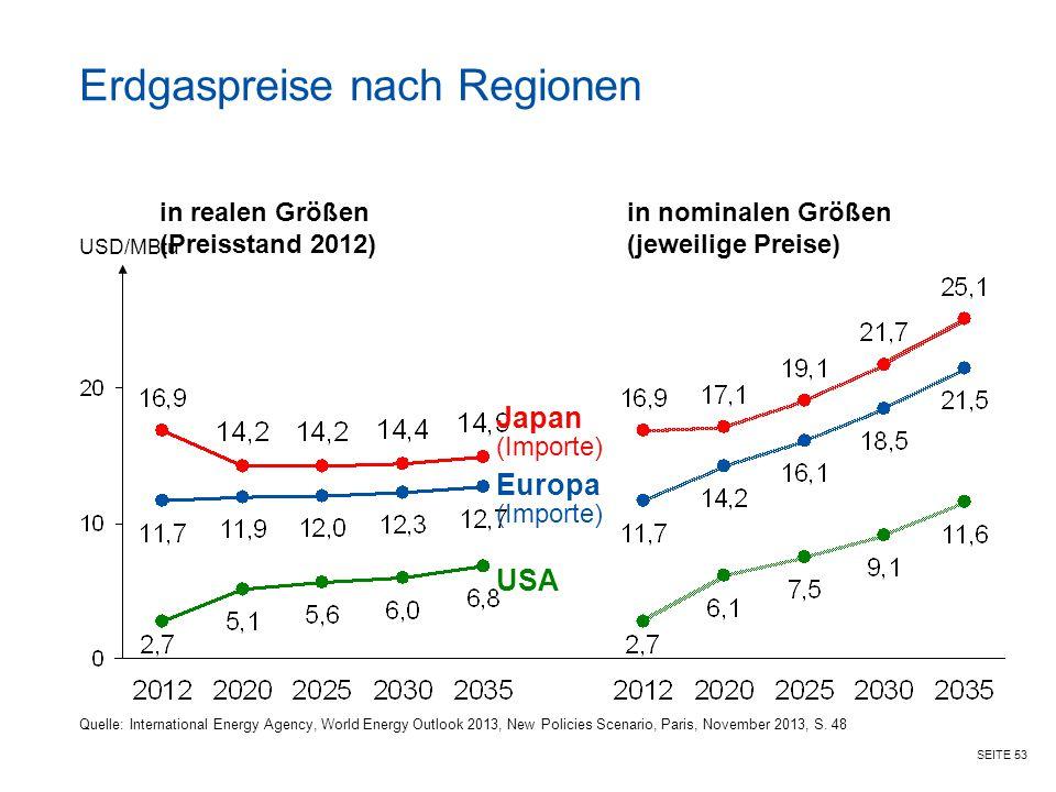 Erdgaspreise nach Regionen