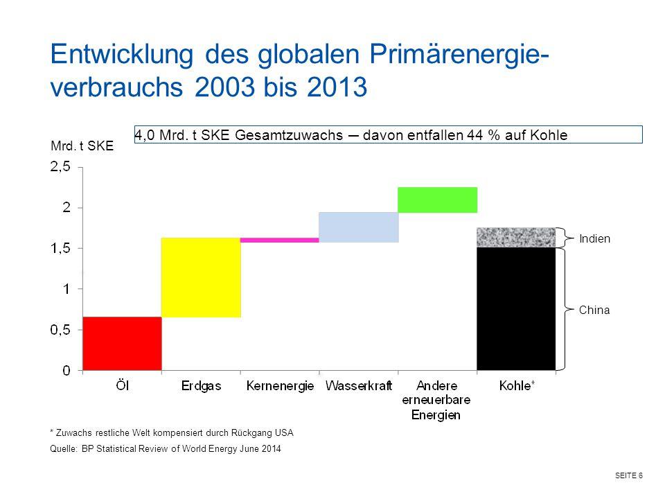 Entwicklung des globalen Primärenergie-verbrauchs 2003 bis 2013