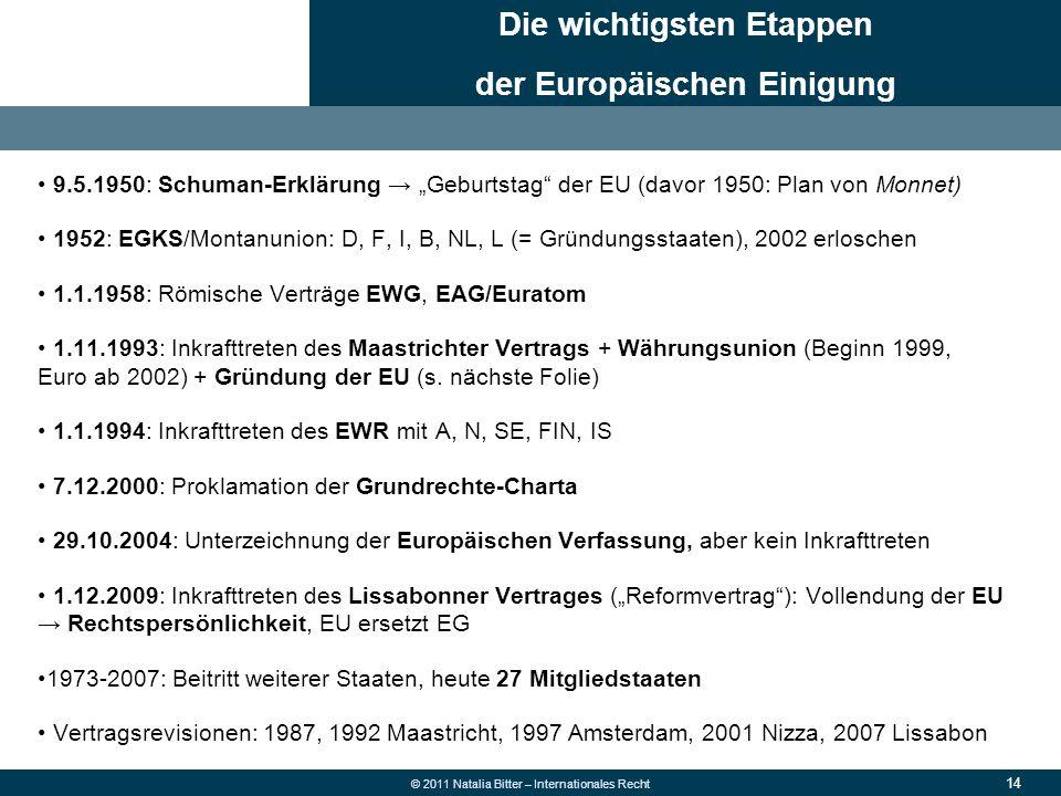 Die wichtigsten Etappen der Europäischen Einigung