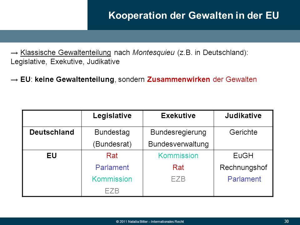 Kooperation der Gewalten in der EU