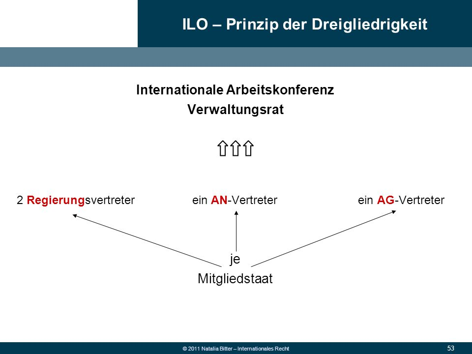 Internationale Arbeitskonferenz