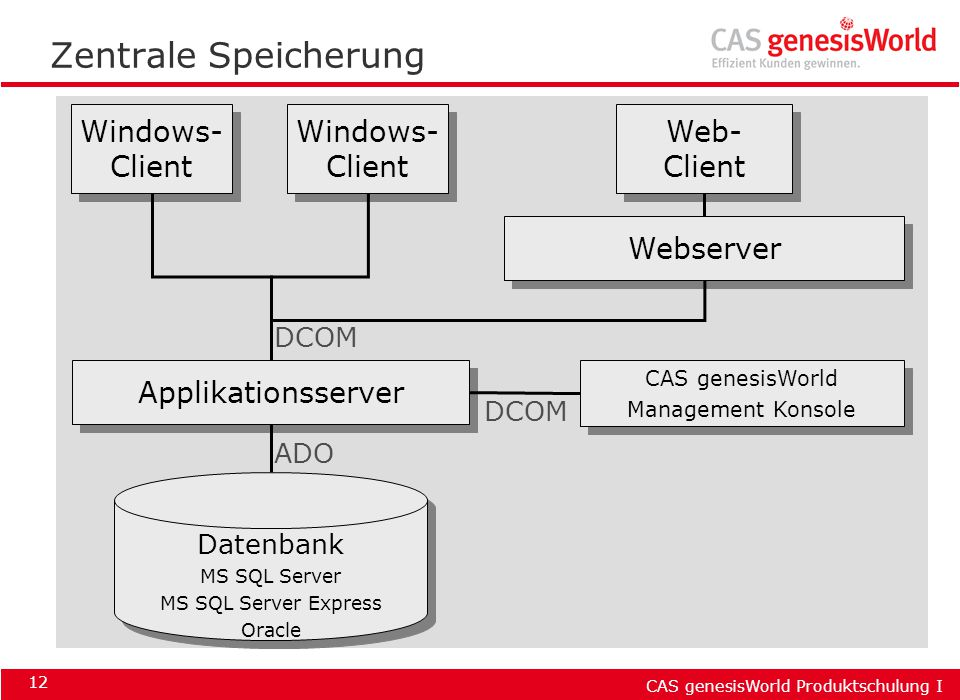 Zentrale Speicherung Windows- Client Windows- Client Web- Client