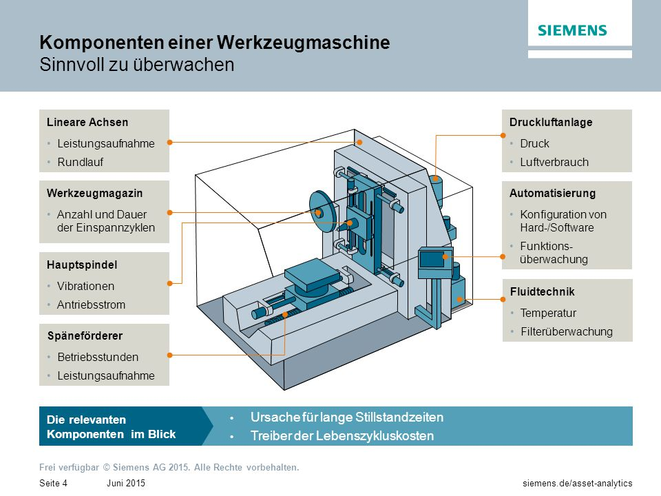 Komponenten einer Werkzeugmaschine Sinnvoll zu überwachen
