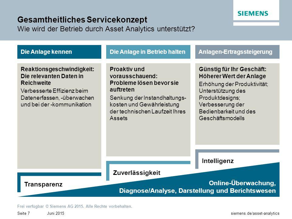 Gesamtheitliches Servicekonzept Wie wird der Betrieb durch Asset Analytics unterstützt