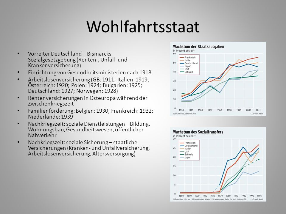 Wohlfahrtsstaat Vorreiter Deutschland – Bismarcks Sozialgesetzgebung (Renten-, Unfall- und Krankenversicherung)