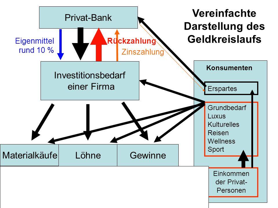 Vereinfachte Darstellung des Geldkreislaufs