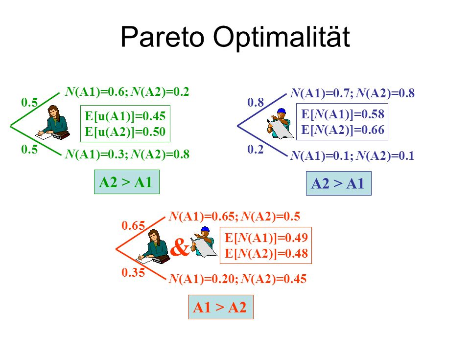 Pareto Optimalität & A2 > A1 A2 > A1 A1 > A2