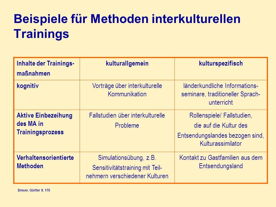 Beispiele für Methoden interkulturellen Trainings