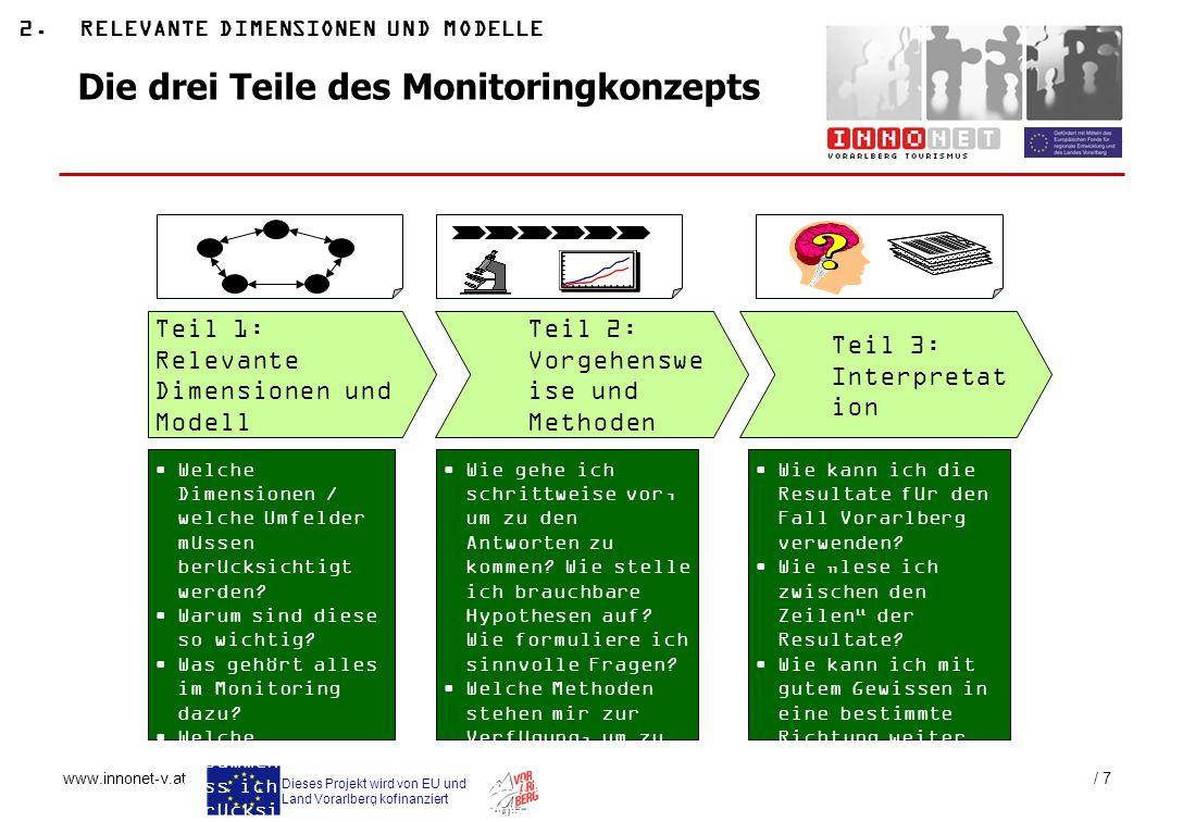 Die drei Teile des Monitoringkonzepts