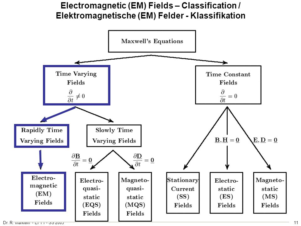 Electromagnetic (EM) Fields – Classification / Elektromagnetische (EM) Felder - Klassifikation
