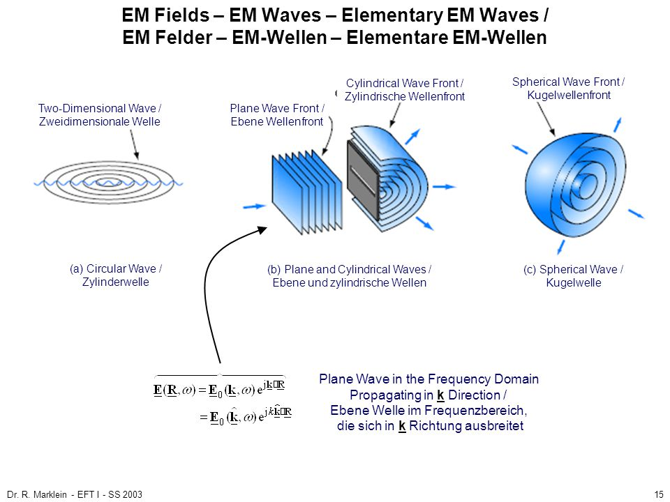 EM Fields – EM Waves – Elementary EM Waves / EM Felder – EM-Wellen – Elementare EM-Wellen