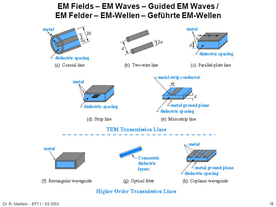 EM Fields – EM Waves – Guided EM Waves / EM Felder – EM-Wellen – Geführte EM-Wellen