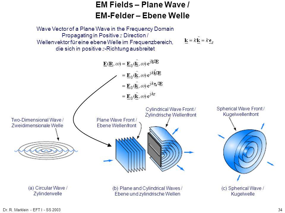 EM Fields – Plane Wave / EM-Felder – Ebene Welle