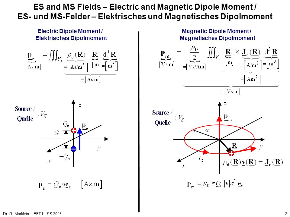 ES and MS Fields – Electric and Magnetic Dipole Moment / ES- und MS-Felder – Elektrisches und Magnetisches Dipolmoment