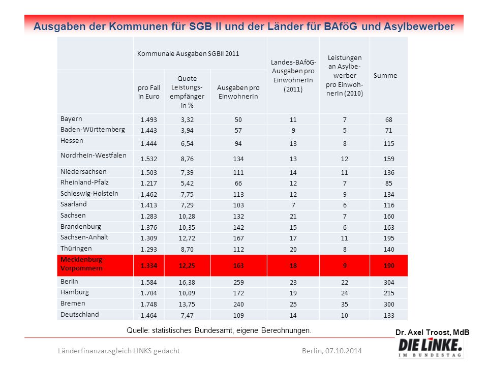 Ausgaben der Kommunen für SGB II und der Länder für BAföG und Asylbewerber