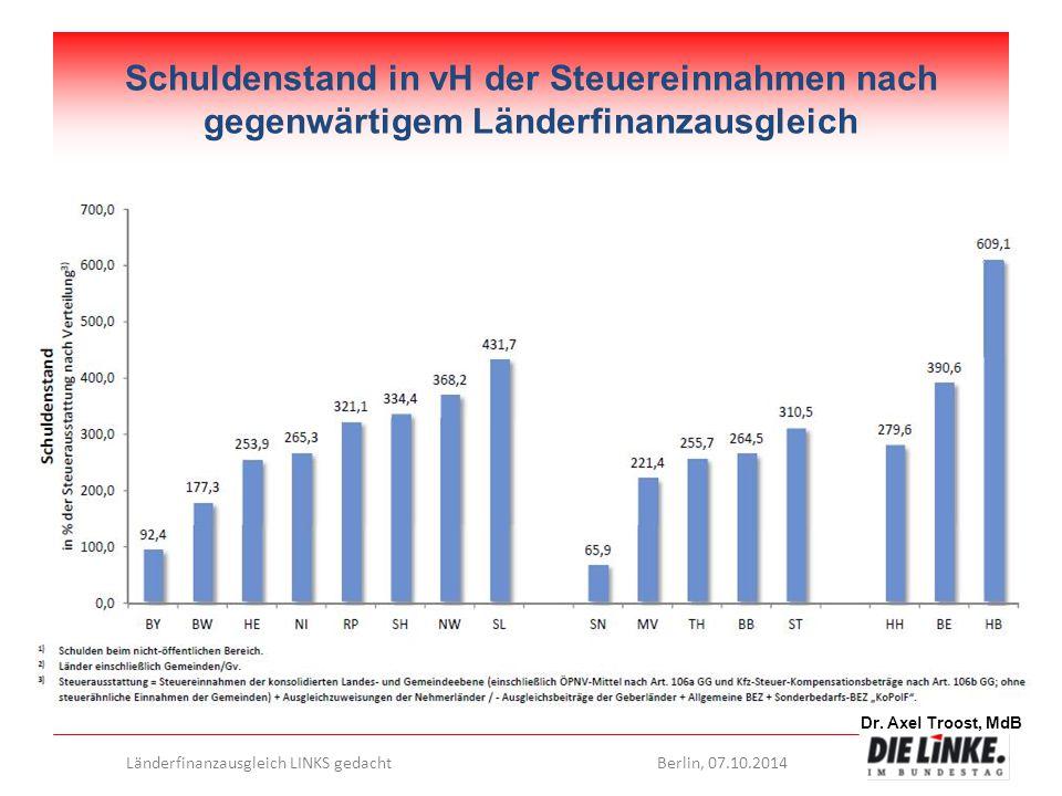 Schuldenstand in vH der Steuereinnahmen nach gegenwärtigem Länderfinanzausgleich