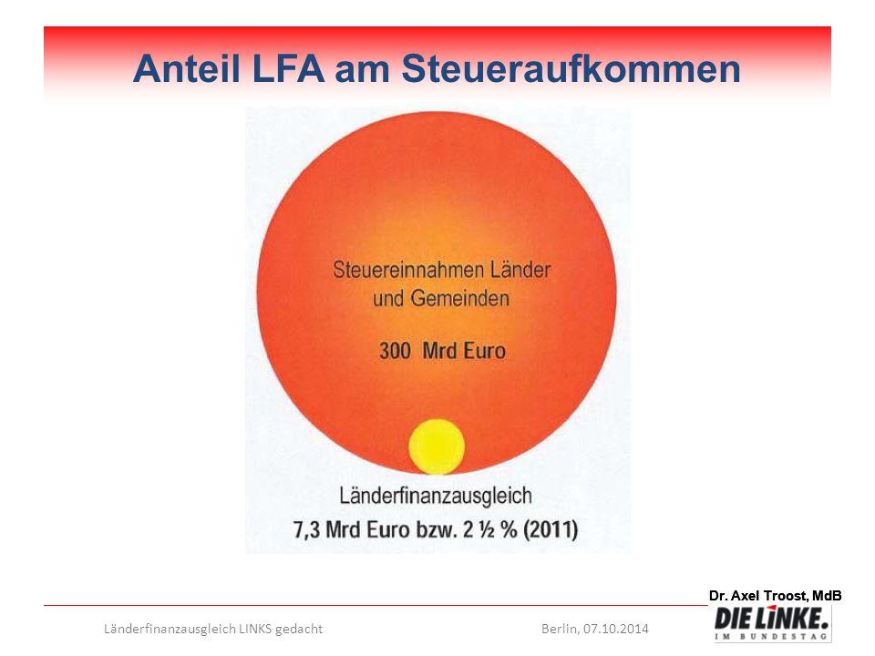 Anteil LFA am Steueraufkommen