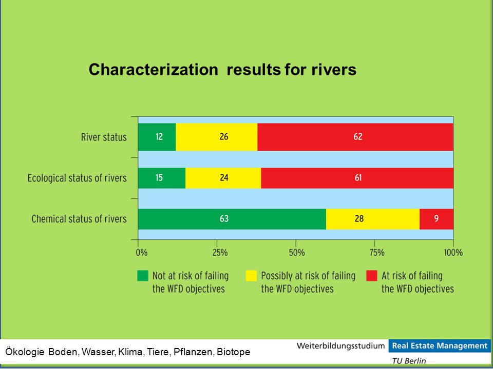 Characterization results for rivers