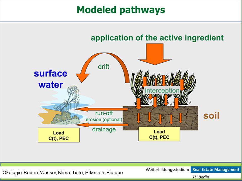 Ökologie Boden, Wasser, Klima, Tiere, Pflanzen, Biotope