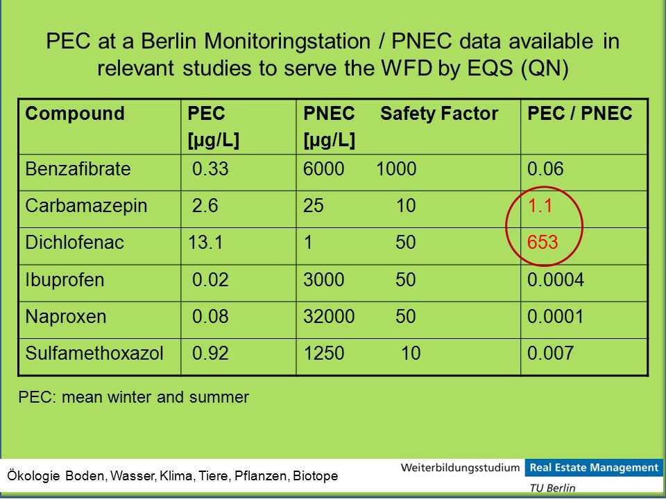 PEC at a Berlin Monitoringstation / PNEC data available in relevant studies to serve the WFD by EQS (QN)