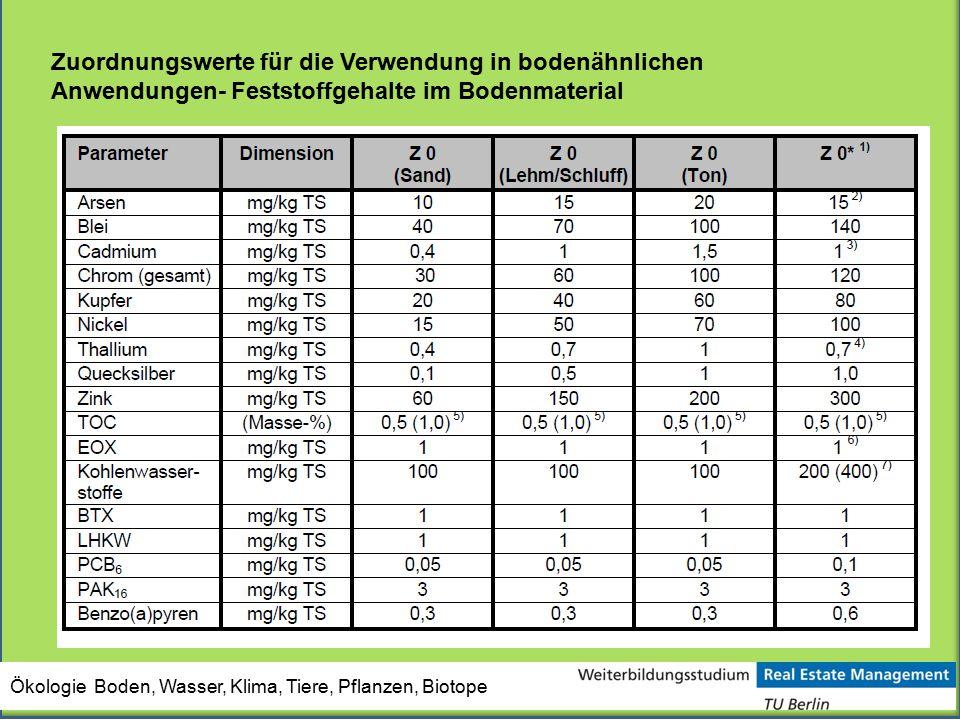 Zuordnungswerte für die Verwendung in bodenähnlichen Anwendungen- Feststoffgehalte im Bodenmaterial