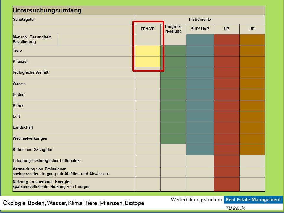 Untersuchungsumfang Schutzgüter. Instrumente. FFH-VP. Eingriffs- regelung. SUP/ UVP. UP. Mensch, Gesundheit, Bevölkerung.