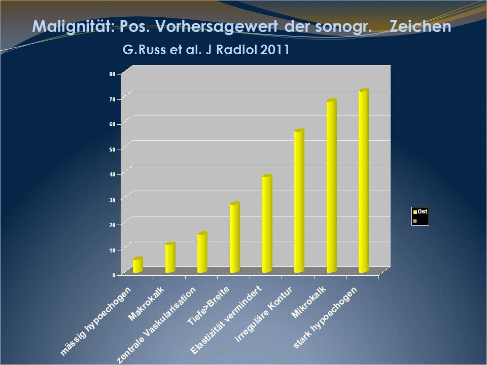 Malignität: Pos. Vorhersagewert der sonogr. Zeichen G. Russ et al