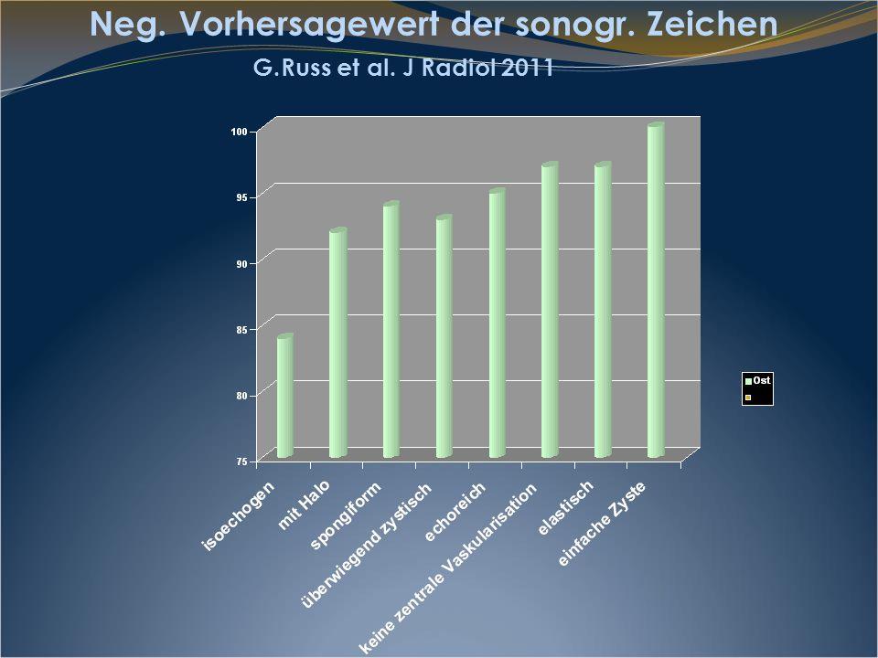 Neg. Vorhersagewert der sonogr. Zeichen G.Russ et al. J Radiol 2011