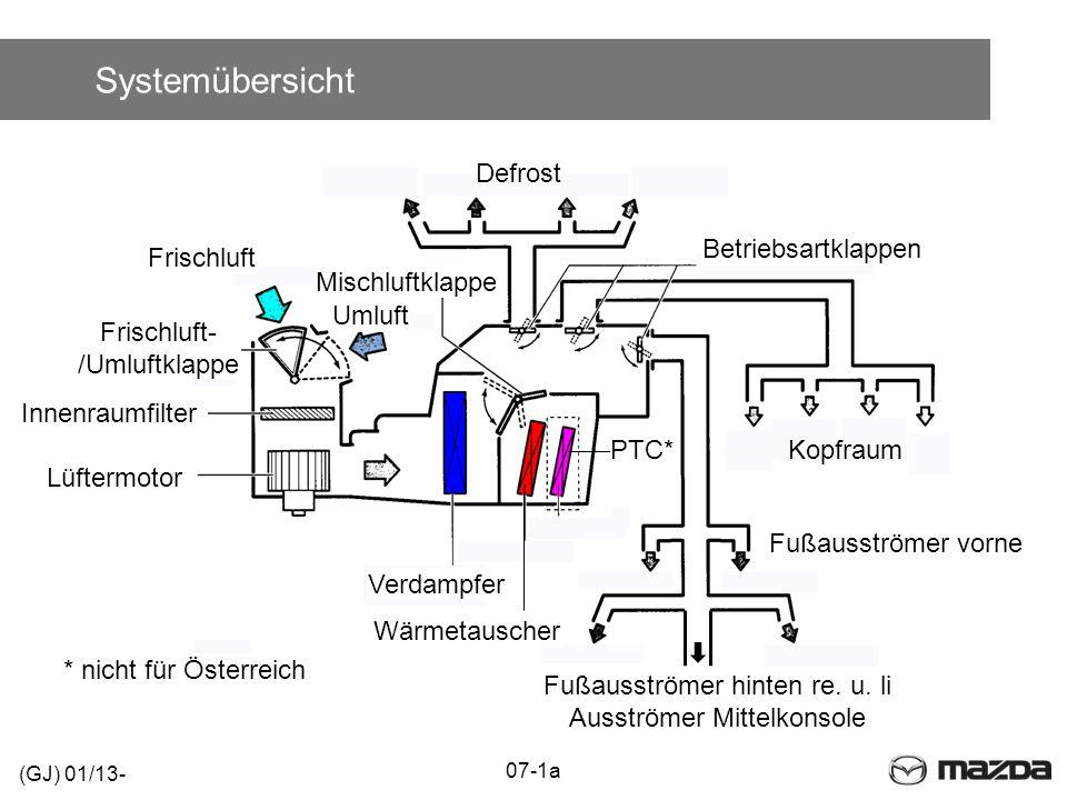 Systemübersicht Defrost Betriebsartklappen Frischluft Mischluftklappe