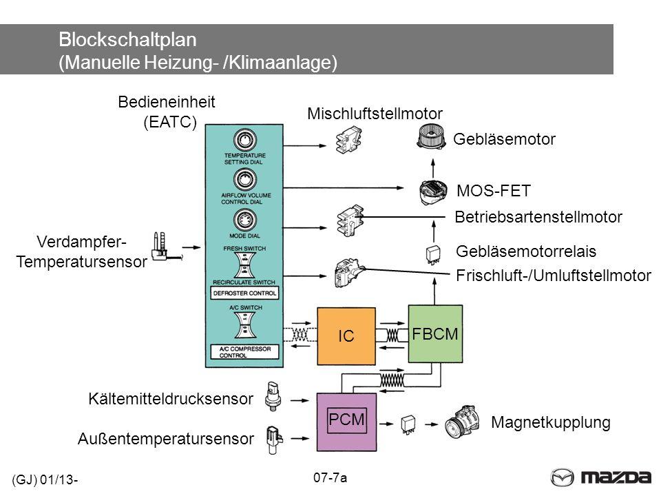 Blockschaltplan (Manuelle Heizung- /Klimaanlage)