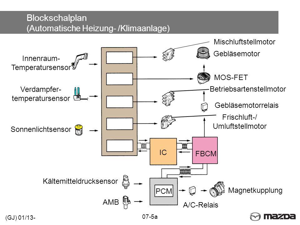 Blockschalplan (Automatische Heizung- /Klimaanlage)