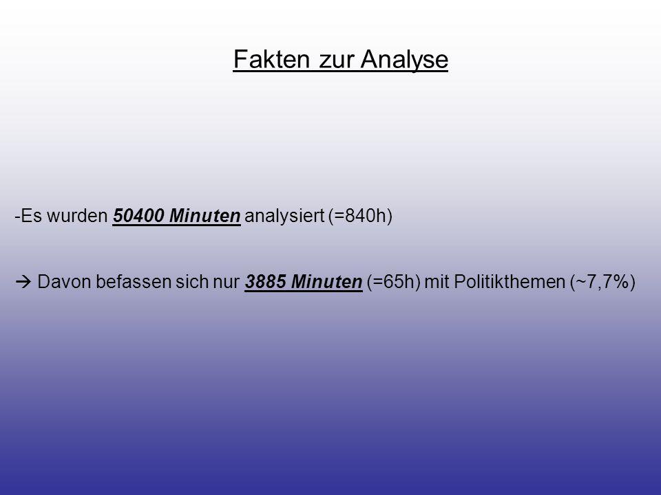 Fakten zur Analyse Es wurden 50400 Minuten analysiert (=840h)